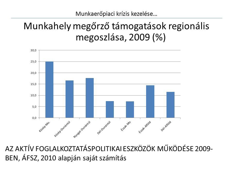 Munkaerőpiaci krízis kezelése… Munkahely megőrző támogatások regionális megoszlása, 2009 (%) AZ AKTÍV FOGLALKOZTATÁSPOLITIKAI ESZKÖZÖK MŰKÖDÉSE 2009- BEN, ÁFSZ, 2010 alapján saját számítás