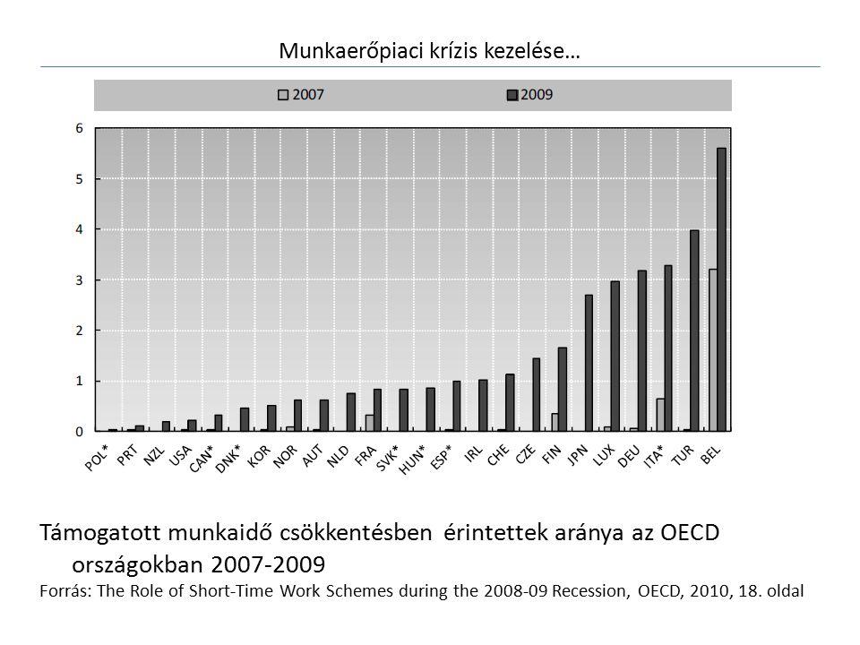 Munkaerőpiaci krízis kezelése… Támogatott munkaidő csökkentésben érintettek aránya az OECD országokban 2007-2009 Forrás: The Role of Short-Time Work Schemes during the 2008-09 Recession, OECD, 2010, 18.