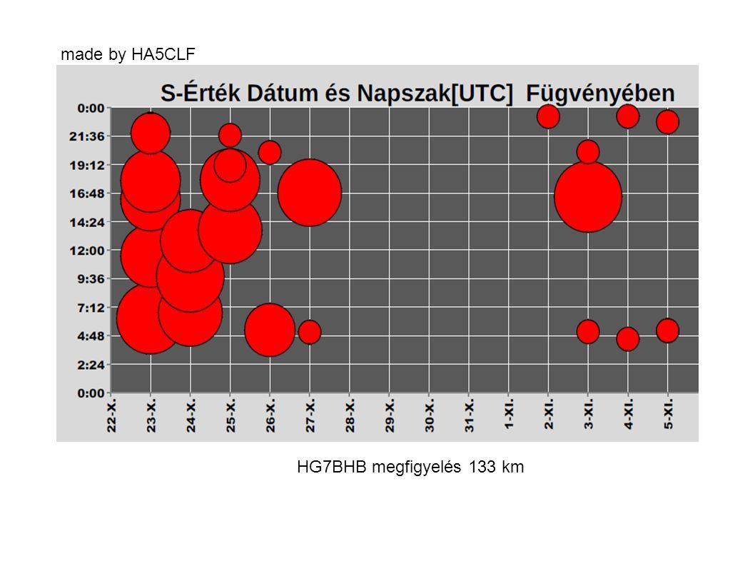HG7BHB megfigyelés 133 km made by HA5CLF