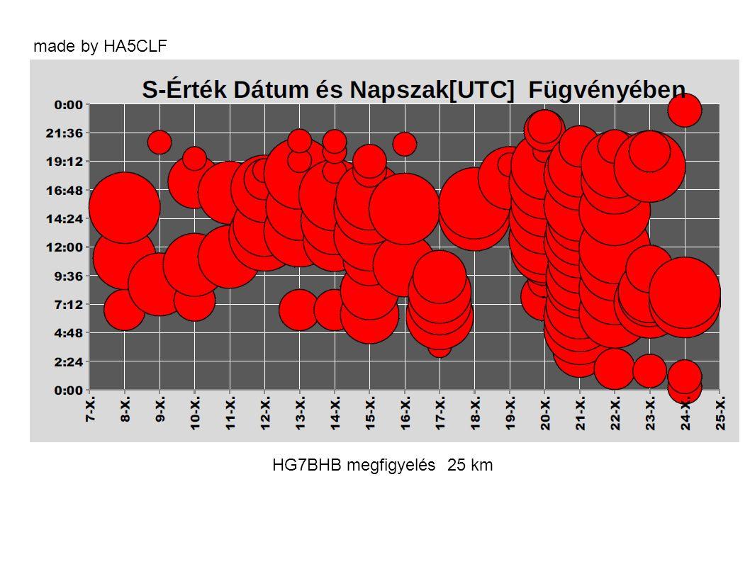 HG7BHB megfigyelés 25 km made by HA5CLF