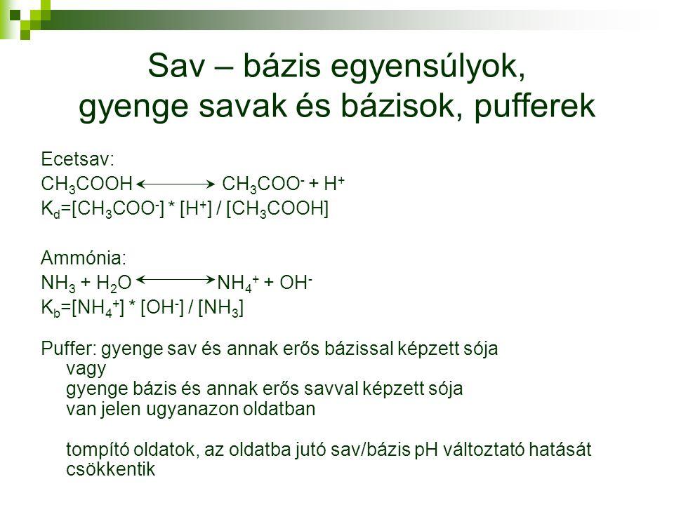 Sav – bázis egyensúlyok, gyenge savak és bázisok, pufferek Ecetsav: CH 3 COOH CH 3 COO - + H + K d =[CH 3 COO - ] * [H + ] / [CH 3 COOH] Ammónia: NH 3 + H 2 O NH 4 + + OH - K b =[NH 4 + ] * [OH - ] / [NH 3 ] Puffer: gyenge sav és annak erős bázissal képzett sója vagy gyenge bázis és annak erős savval képzett sója van jelen ugyanazon oldatban tompító oldatok, az oldatba jutó sav/bázis pH változtató hatását csökkentik
