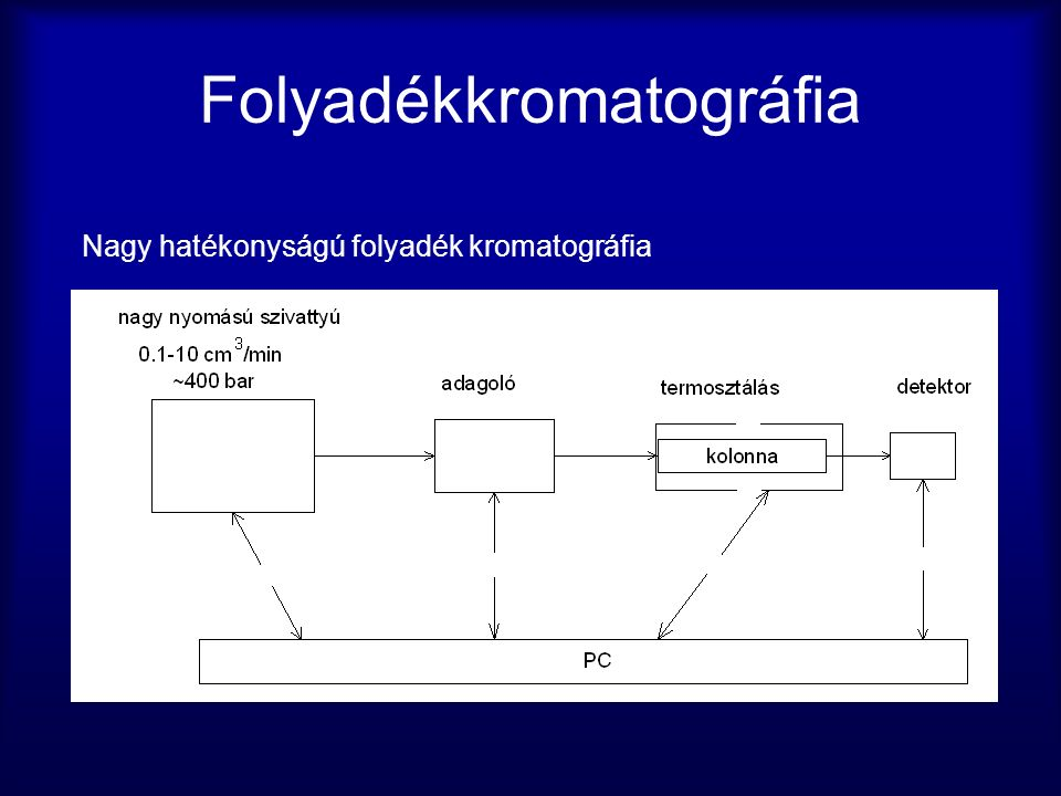 Folyadékkromatográfia Nagy hatékonyságú folyadék kromatográfia