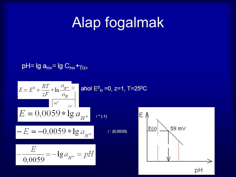 Alap fogalmak pH= lg a H+ = lg C H+ +  , ahol E 0 H =0, z=1, T=25 0 C / * (-1) / : (0,0059)