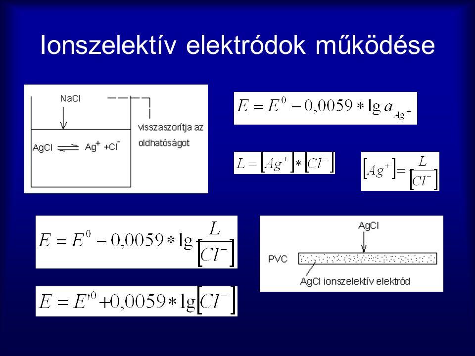 Ionszelektív elektródok működése