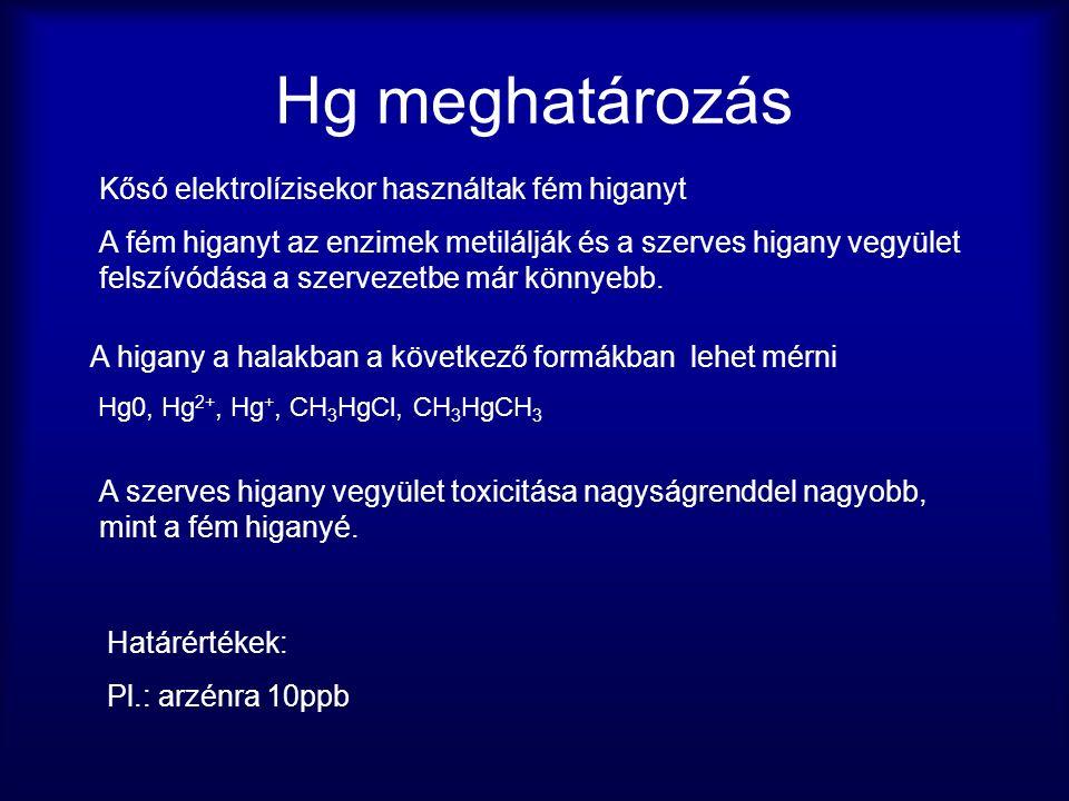 Hg meghatározás Kősó elektrolízisekor használtak fém higanyt A fém higanyt az enzimek metilálják és a szerves higany vegyület felszívódása a szervezetbe már könnyebb.