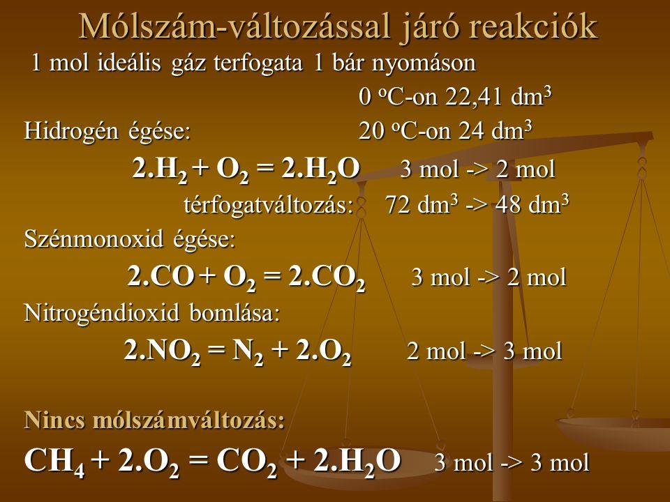 Mólszám-változással járó reakciók 1 mol ideális gáz terfogata 1 bár nyomáson 1 mol ideális gáz terfogata 1 bár nyomáson 0 o C-on 22,41 dm 3 Hidrogén égése: 20 o C-on 24 dm 3 2.H 2 + O 2 = 2.H 2 O 3 mol -> 2 mol térfogatváltozás:72 dm 3 -> 48 dm 3 Szénmonoxid égése: 2.CO + O 2 = 2.CO 2 3 mol -> 2 mol 2.CO + O 2 = 2.CO 2 3 mol -> 2 mol Nitrogéndioxid bomlása: 2.NO 2 = N 2 + 2.O 2 2 mol -> 3 mol 2.NO 2 = N 2 + 2.O 2 2 mol -> 3 mol Nincs mólszámváltozás: CH 4 + 2.O 2 = CO 2 + 2.H 2 O 3 mol -> 3 mol