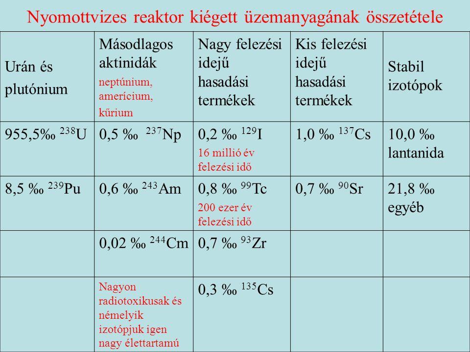 Nyomottvizes reaktor kiégett üzemanyagának összetétele Urán és plutónium Másodlagos aktinidák neptúnium, amerícium, kűrium Nagy felezési idejű hasadási termékek Kis felezési idejű hasadási termékek Stabil izotópok 955,5‰ 238 U0,5 ‰ 237 Np0,2 ‰ 129 I 16 millió év felezési idő 1,0 ‰ 137 Cs10,0 ‰ lantanida 8,5 ‰ 239 Pu0,6 ‰ 243 Am0,8 ‰ 99 Tc 200 ezer év felezési idő 0,7 ‰ 90 Sr21,8 ‰ egyéb 0,02 ‰ 244 Cm0,7 ‰ 93 Zr Nagyon radiotoxikusak és némelyik izotópjuk igen nagy élettartamú 0,3 ‰ 135 Cs