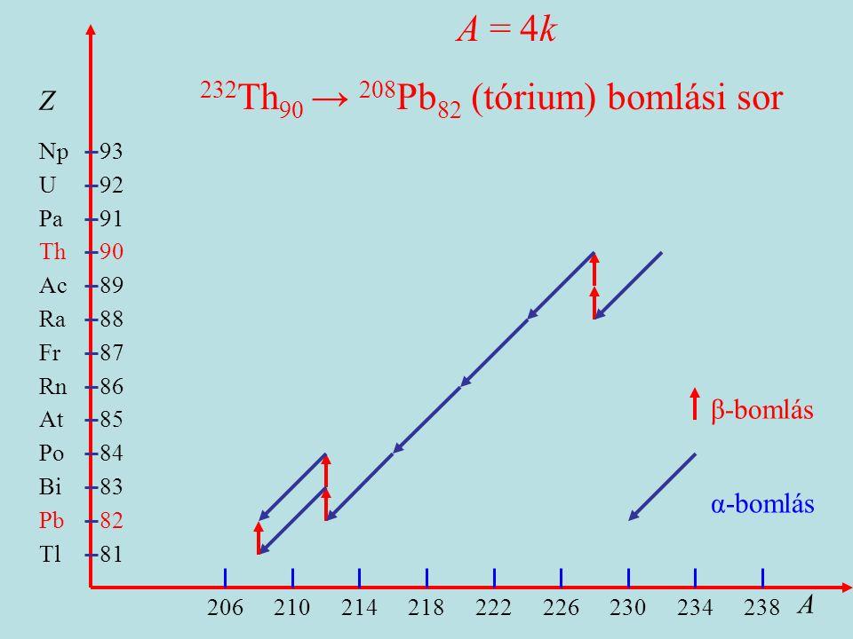 Tl Pb Bi Po At Rn Fr Ra Ac Th Pa U Np 81 206210214218222226230234238 93 82 83 84 85 86 87 88 89 90 91 92 β-bomlás α-bomlás Z A A = 4k 232 Th 90 → 208 Pb 82 (tórium) bomlási sor