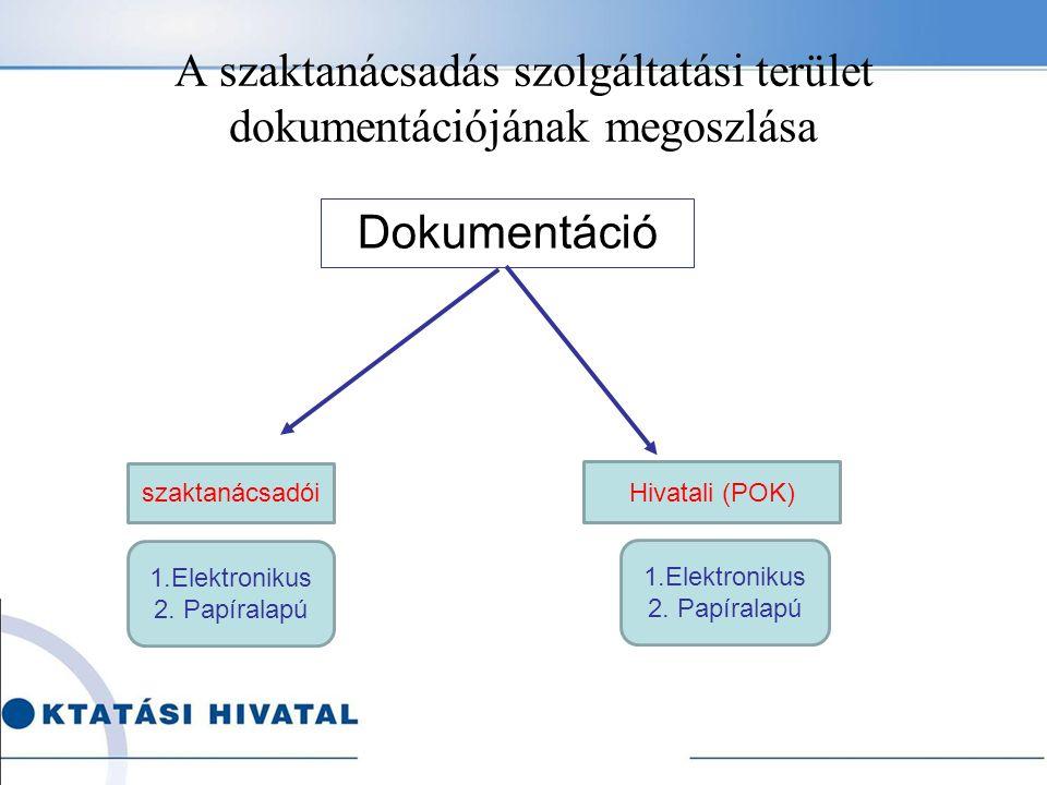 Az alkalmankénti akta kötelező tartalma - folytatás Tematikus szaktanácsadás esetén –Látogatási adatlap a teljesített feladatról – másolat –Intézményfejlesztési terv – ha releváns másolat