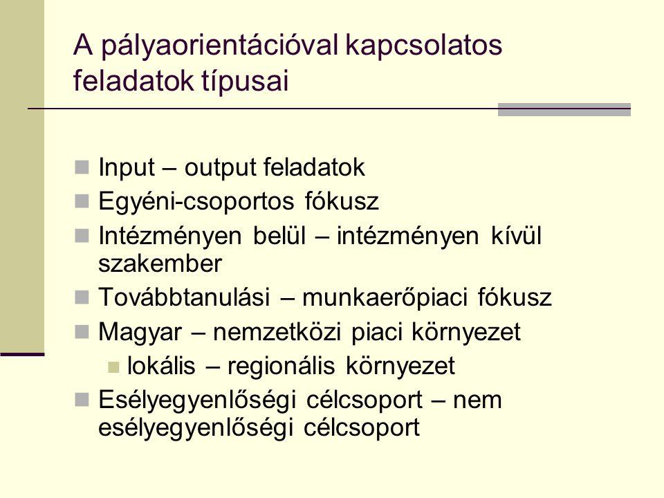 A pályaorientációval kapcsolatos feladatok típusai Input – output feladatok Egyéni-csoportos fókusz Intézményen belül – intézményen kívül szakember To