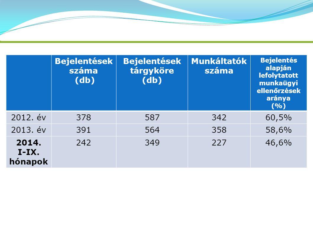 Bejelentések száma (db) Bejelentések tárgyköre (db) Munkáltatók száma Bejelentés alapján lefolytatott munkaügyi ellenőrzések aránya (%) 2012. év378587