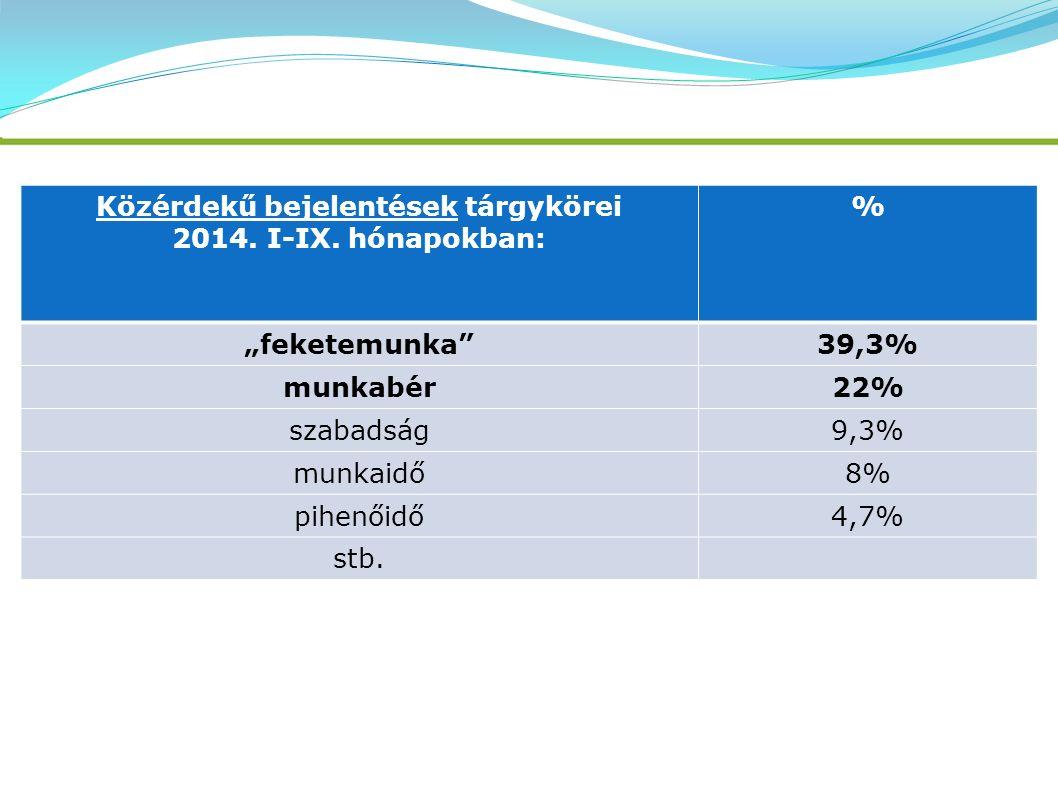"""Közérdekű bejelentések tárgykörei 2014. I-IX. hónapokban: % """"feketemunka""""39,3% munkabér22% szabadság9,3% munkaidő8% pihenőidő4,7% stb."""