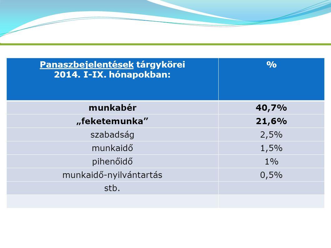 """Panaszbejelentések tárgykörei 2014. I-IX. hónapokban: % munkabér40,7% """"feketemunka""""21,6% szabadság2,5% munkaidő1,5% pihenőidő1% munkaidő-nyilvántartás"""
