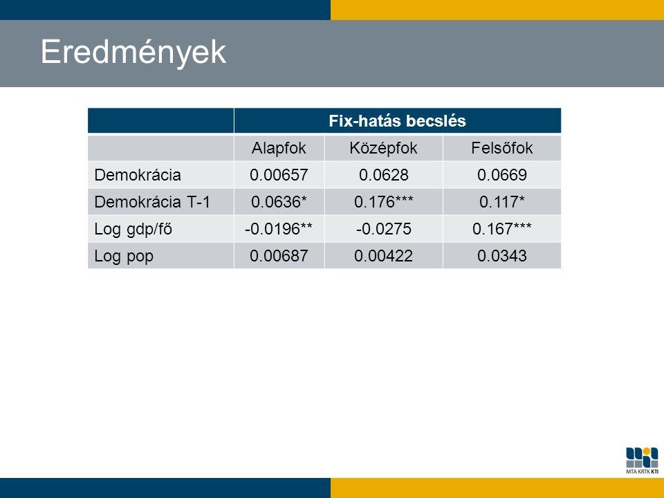 Eredmények Fix-hatás becslés AlapfokKözépfokFelsőfok Demokrácia 0.006570.06280.0669 Demokrácia T-1 0.0636*0.176***0.117* Log gdp/fő -0.0196**-0.02750.