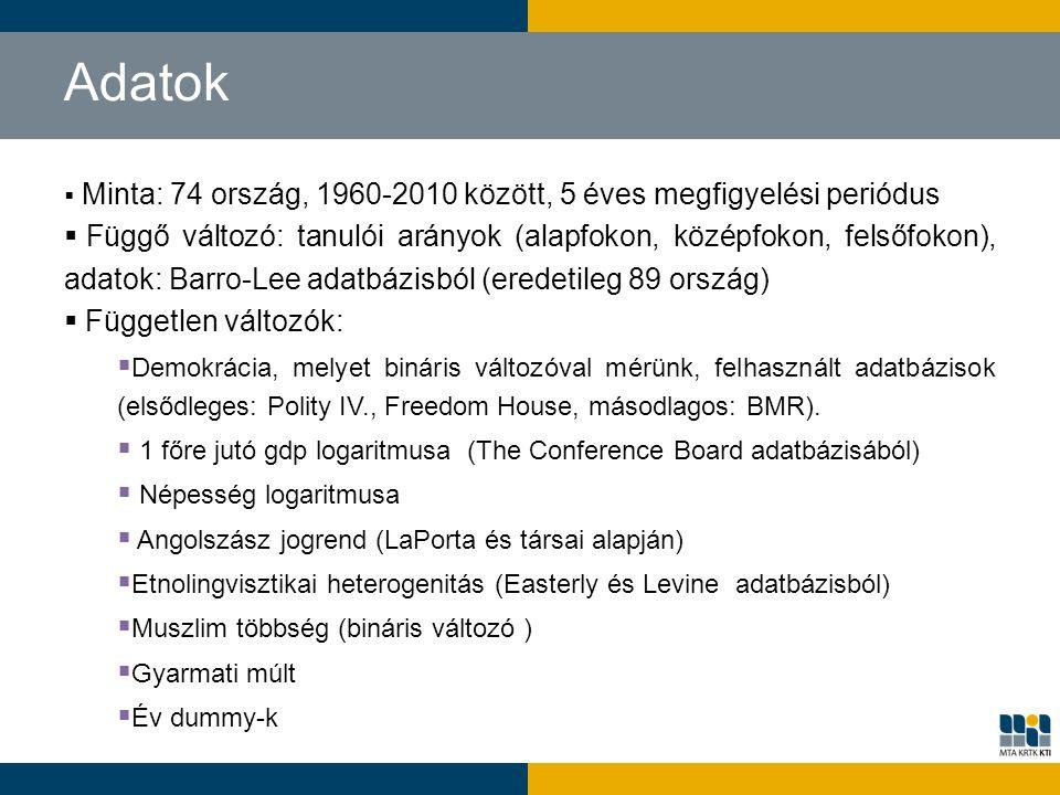 Adatok  Minta: 74 ország, 1960-2010 között, 5 éves megfigyelési periódus  Függő változó: tanulói arányok (alapfokon, középfokon, felsőfokon), adatok: Barro-Lee adatbázisból (eredetileg 89 ország)  Független változók:  Demokrácia, melyet bináris változóval mérünk, felhasznált adatbázisok (elsődleges: Polity IV., Freedom House, másodlagos: BMR).