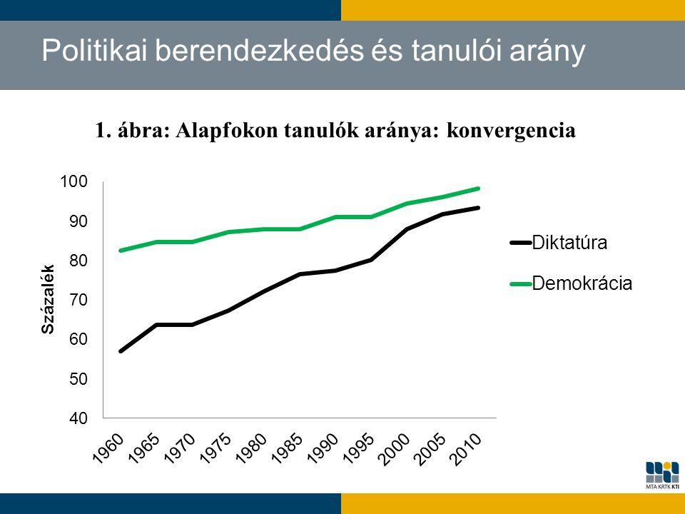Politikai berendezkedés és tanulói arány