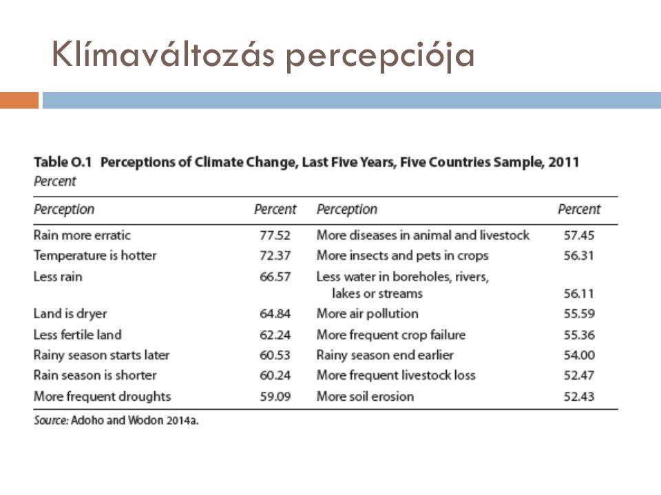 Klímaváltozás percepciója