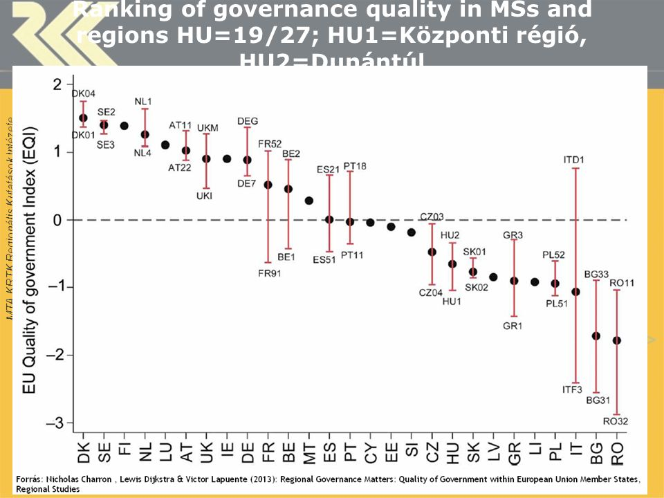 Ranking of governance quality in MSs and regions HU=19/27; HU1=Központi régió, HU2=Dunántúl