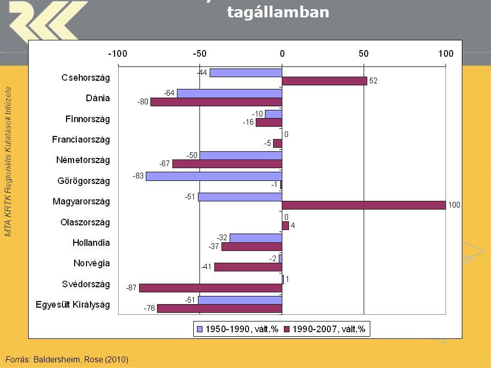 MTA KRTK Regionális Kutatások Intézete Az önkormányzatok számának változása 12 tagállamban Forrás: Baldersheim, Rose (2010)