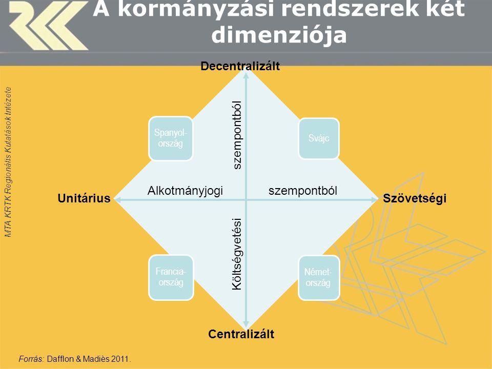 MTA KRTK Regionális Kutatások Intézete A kormányzási rendszerek két dimenziója Spanyol- ország Svájc Francia- ország Német- ország Alkotmányjogi szempontból Költségvetési szempontból Decentralizált Centralizált UnitáriusSzövetségi Forrás: Dafflon & Madiès 2011.