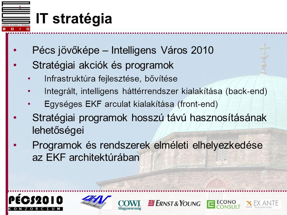 Pécs jövőképe – Intelligens Város 2010 Stratégiai akciók és programok Infrastruktúra fejlesztése, bővítése Integrált, intelligens háttérrendszer kialakítása (back-end) Egységes EKF arculat kialakítása (front-end) Stratégiai programok hosszú távú hasznosításának lehetőségei Programok és rendszerek elméleti elhelyezkedése az EKF architektúrában IT stratégia