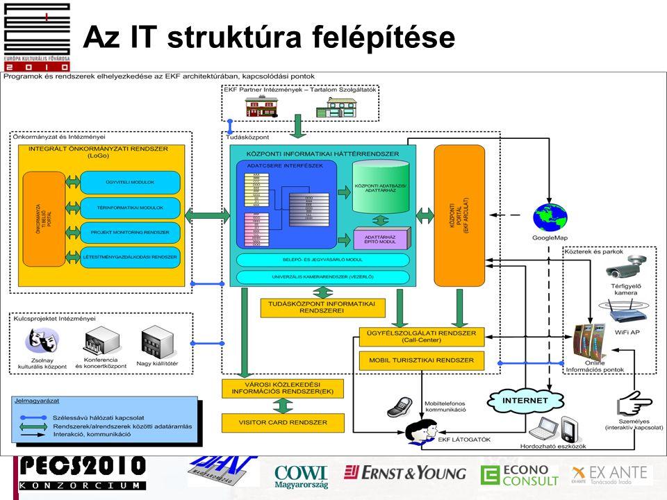 Az IT struktúra felépítése