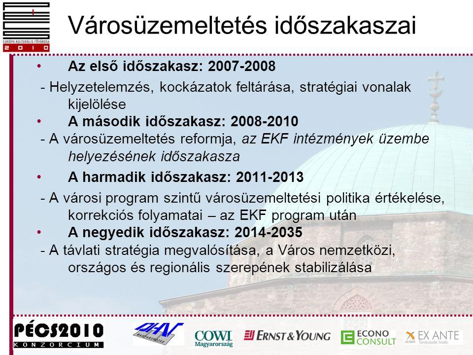 Városüzemeltetés időszakaszai Az első időszakasz: 2007-2008 - Helyzetelemzés, kockázatok feltárása, stratégiai vonalak kijelölése A második időszakasz: 2008-2010 - A városüzemeltetés reformja, az EKF intézmények üzembe helyezésének időszakasza A harmadik időszakasz: 2011-2013 - A városi program szintű városüzemeltetési politika értékelése, korrekciós folyamatai – az EKF program után A negyedik időszakasz: 2014-2035 - A távlati stratégia megvalósítása, a Város nemzetközi, országos és regionális szerepének stabilizálása