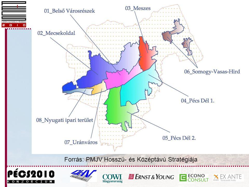 Forrás: PMJV Hosszú- és Középtávú Stratégiája