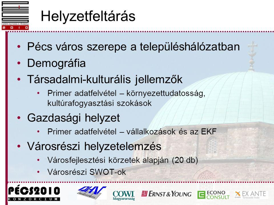 Helyzetfeltárás Pécs város szerepe a településhálózatban Demográfia Társadalmi-kulturális jellemzők Primer adatfelvétel – környezettudatosság, kultúrafogyasztási szokások Gazdasági helyzet Primer adatfelvétel – vállalkozások és az EKF Városrészi helyzetelemzés Városfejlesztési körzetek alapján (20 db) Városrészi SWOT-ok