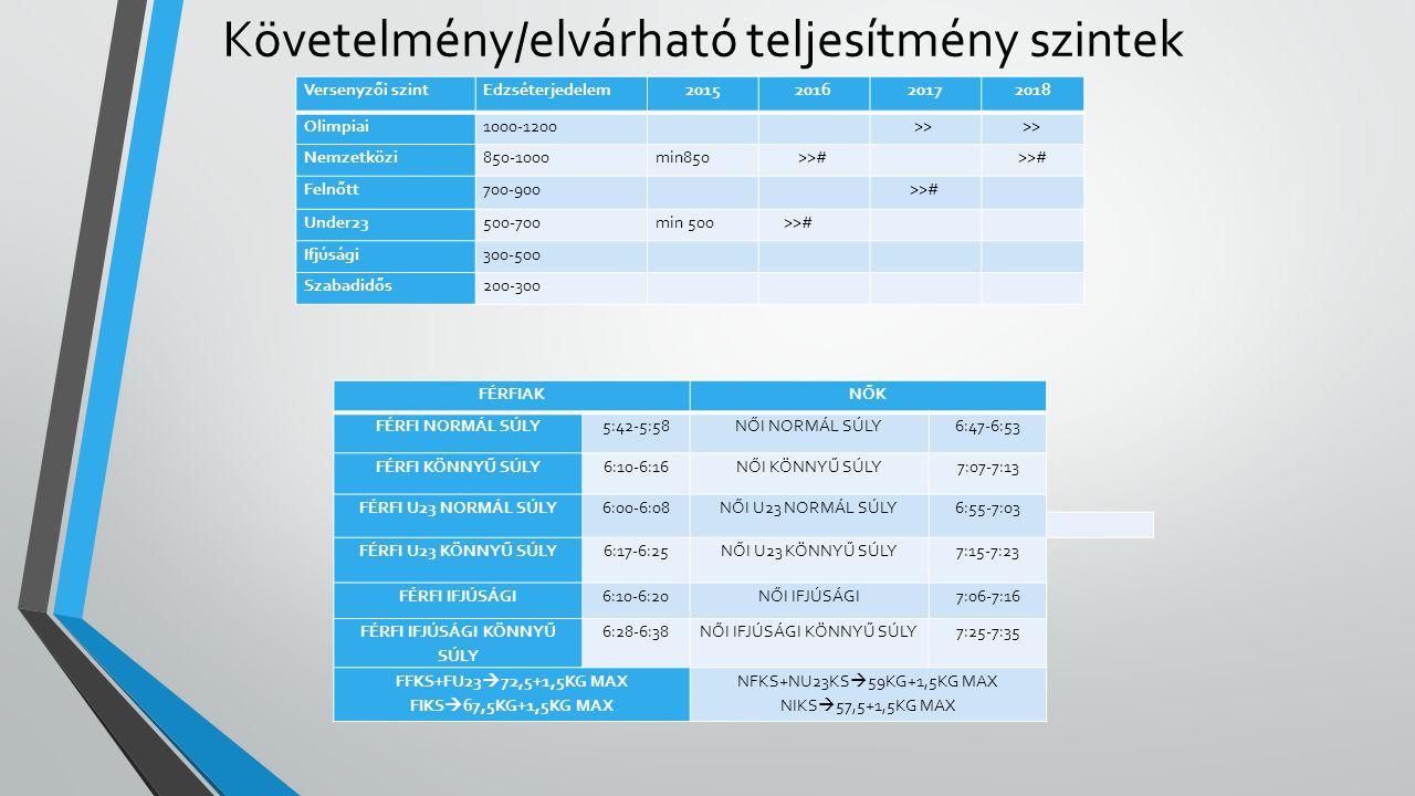 Fő versenyek 2016.05.06-08.Brandenburg Felnőtt Európa Bajnokság 05.23-25.Luzern Pótkvalifikációs vers.