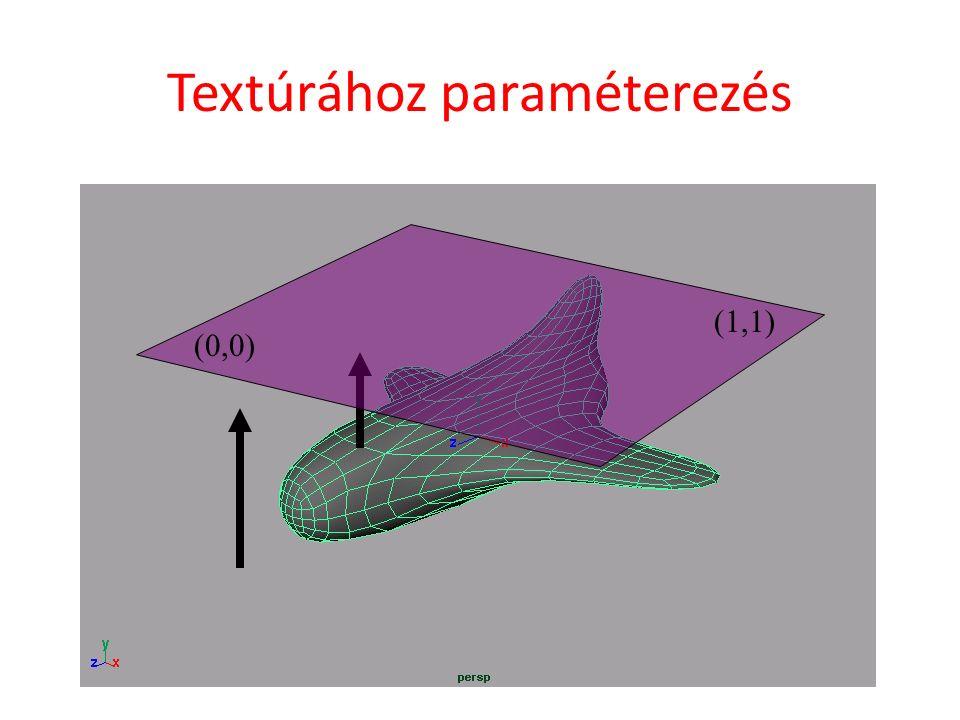 (0,0) (1,1) Textúrához paraméterezés