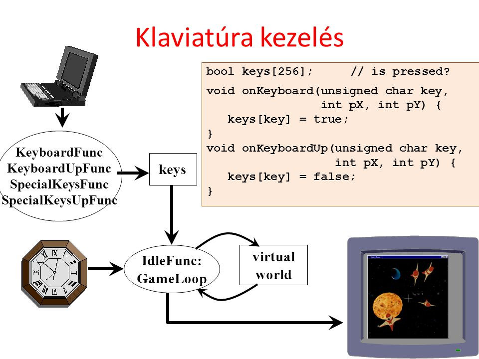 KeyboardFunc KeyboardUpFunc SpecialKeysFunc SpecialKeysUpFunc keys IdleFunc: GameLoop virtual world Klaviatúra kezelés bool keys[256];// is pressed? v
