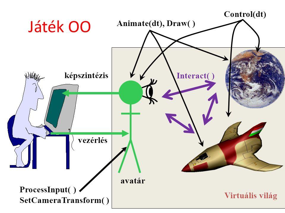 Virtuális világ avatár vezérlés képszintézis Animate(dt), Draw( ) Control(dt) ProcessInput( ) SetCameraTransform( ) Interact( ) Játék OO