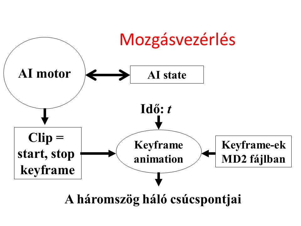 Mozgásvezérlés AI state AI motor Keyframe animation Clip = start, stop keyframe Keyframe-ek MD2 fájlban Idő: t A háromszög háló csúcspontjai