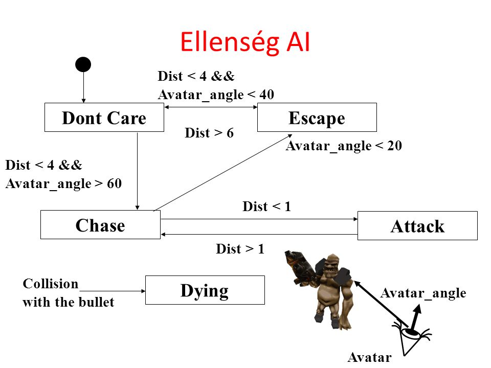 Ellenség AI Dont CareEscape Chase Attack Dying Dist < 4 && Avatar_angle > 60 Dist < 4 && Avatar_angle < 40 Collision with the bullet Dist < 1 Dist > 1 Dist > 6 Avatar_angle < 20 Avatar_angle Avatar