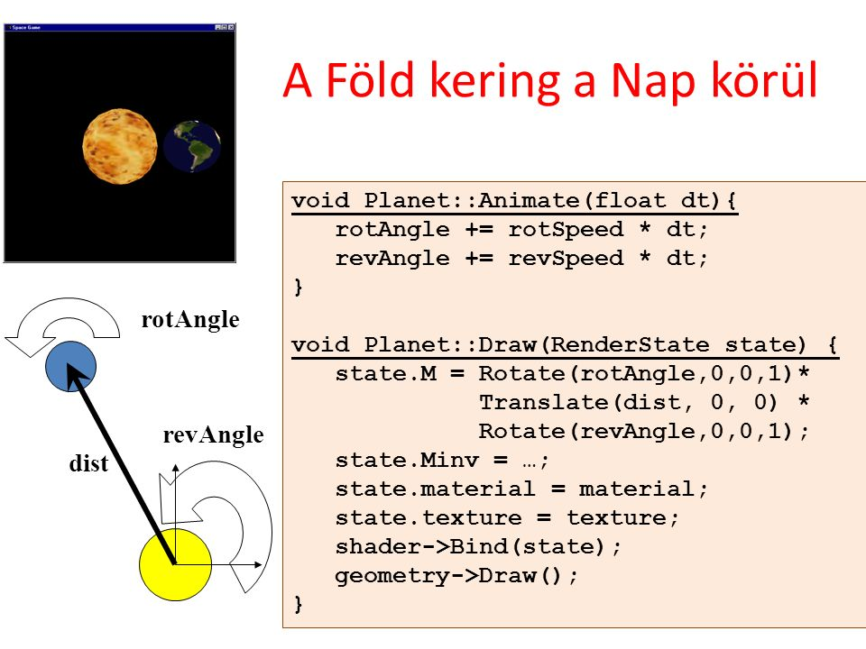 A Föld kering a Nap körül dist rotAngle revAngle void Planet::Animate(float dt){ rotAngle += rotSpeed * dt; revAngle += revSpeed * dt; } void Planet::Draw(RenderState state) { state.M = Rotate(rotAngle,0,0,1)* Translate(dist, 0, 0) * Rotate(revAngle,0,0,1); state.Minv = …; state.material = material; state.texture = texture; shader->Bind(state); geometry->Draw(); }