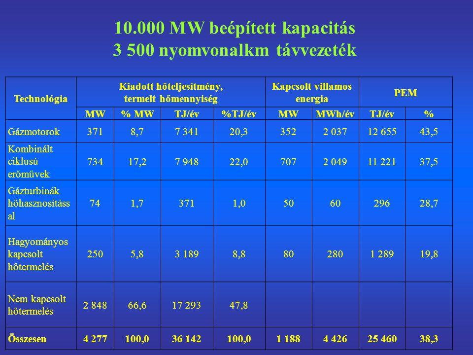 10.000 MW beépített kapacitás 3 500 nyomvonalkm távvezeték Technológia Kiadott hőteljesítmény, termelt hőmennyiség Kapcsolt villamos energia PEM MW% MWTJ/év%TJ/évMWMWh/évTJ/év% Gázmotorok3718,77 34120,33522 03712 65543,5 Kombinált ciklusú erőművek 73417,27 94822,07072 04911 22137,5 Gázturbinák hőhasznosításs al 741,73711,0506029628,7 Hagyományos kapcsolt hőtermelés 2505,83 1898,8802801 28919,8 Nem kapcsolt hőtermelés 2 84866,617 29347,8 Összesen4 277100,036 142100,01 1884 42625 46038,3