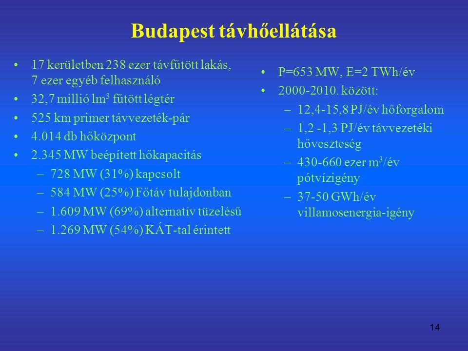 Budapest távhőellátása 14 17 kerületben 238 ezer távfűtött lakás, 7 ezer egyéb felhasználó 32,7 millió lm 3 fűtött légtér 525 km primer távvezeték-pár 4.014 db hőközpont 2.345 MW beépített hőkapacitás –728 MW (31%) kapcsolt –584 MW (25%) Főtáv tulajdonban –1.609 MW (69%) alternatív tüzelésű –1.269 MW (54%) KÁT-tal érintett P=653 MW, E=2 TWh/év 2000-2010.