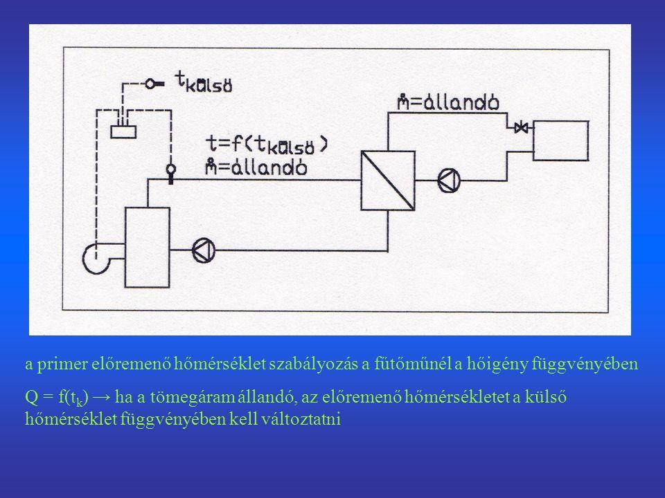 a primer előremenő hőmérséklet szabályozás a fűtőműnél a hőigény függvényében Q = f(t k ) → ha a tömegáram állandó, az előremenő hőmérsékletet a külső hőmérséklet függvényében kell változtatni