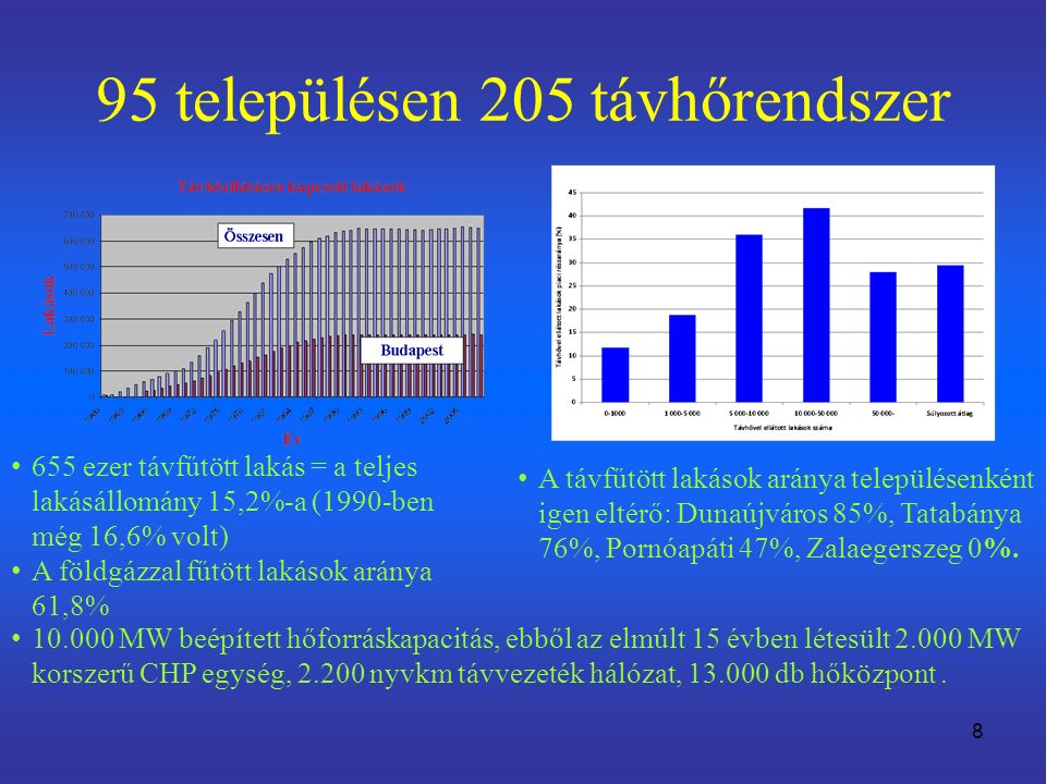 95 településen 205 távhőrendszer 8 655 ezer távfűtött lakás = a teljes lakásállomány 15,2%-a (1990-ben még 16,6% volt) A földgázzal fűtött lakások aránya 61,8% A távfűtött lakások aránya településenként igen eltérő: Dunaújváros 85%, Tatabánya 76%, Pornóapáti 47%, Zalaegerszeg 0%.