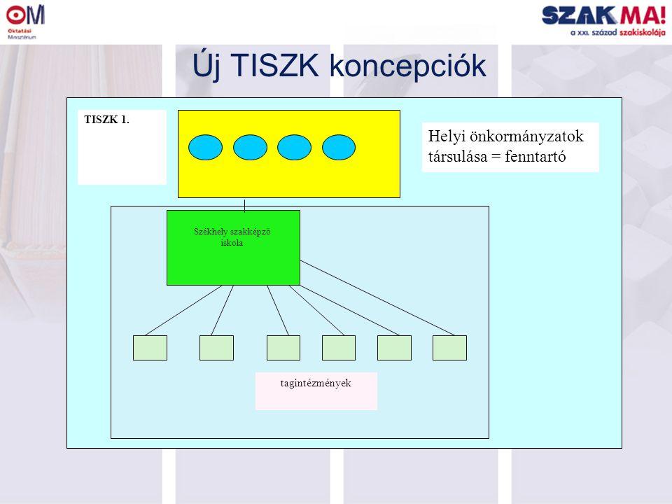 Új TISZK koncepciók Székhely szakképző iskola tagintézmények TISZK 1. Helyi önkormányzatok társulása = fenntartó