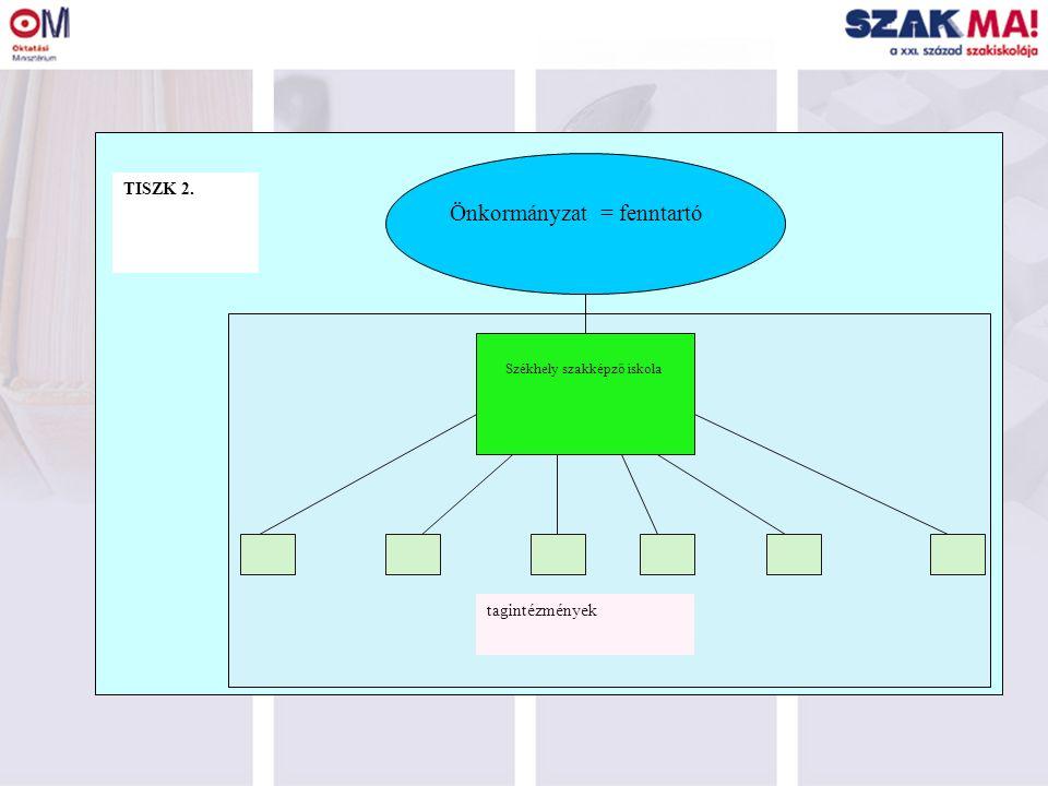 Székhely szakképző iskola tagintézmények TISZK 2. Önkormányzat = fenntartó