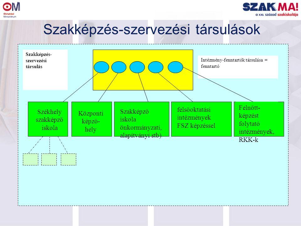 Szakképzés-szervezési társulások Székhely szakképző iskola Szakképzés- szervezési társulás Intézmény-fenntartók társulása = fenntartó Központi képző- hely Felnőtt- képzést folytató intézmények, RKK-k Szakképző iskola önkormányzati, alapítványi stb) felsőoktatási intézmények FSZ képzéssel
