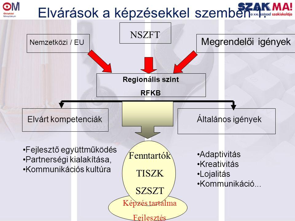 Elvárások a képzésekkel szemben 1. Nemzetközi / EU Regionális szint RFKB Megrendelői igények Elvárt kompetenciákÁltalános igények Fejlesztő együttműkö