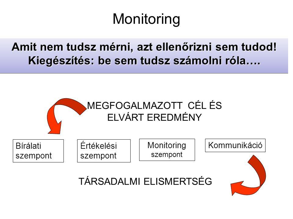 Monitoring Amit nem tudsz mérni, azt ellenőrizni sem tudod.