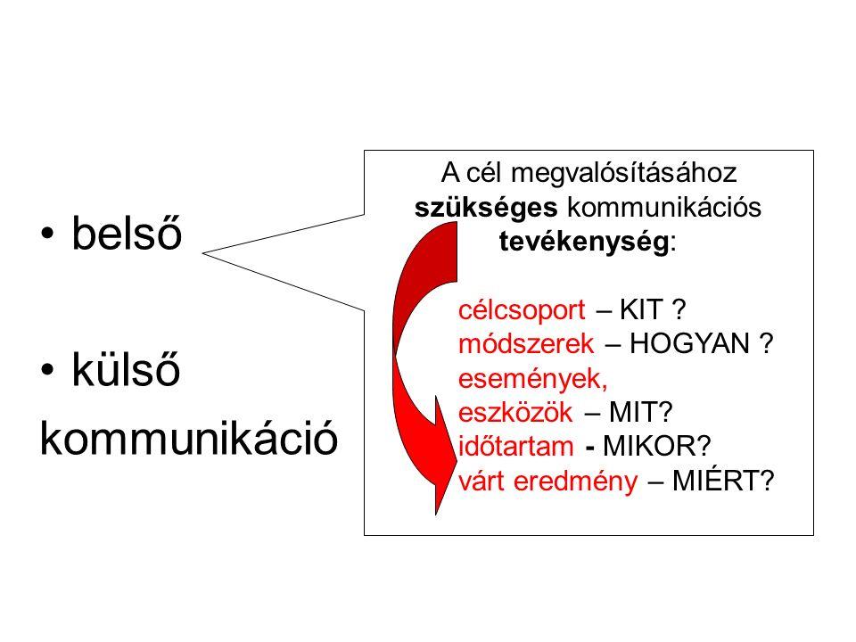 belső külső kommunikáció A cél megvalósításához szükséges kommunikációs tevékenység: célcsoport – KIT .