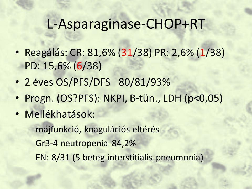 L-Asparaginase-CHOP+RT Reagálás: CR: 81,6% (31/38) PR: 2,6% (1/38) PD: 15,6% (6/38) 2 éves OS/PFS/DFS 80/81/93% Progn.
