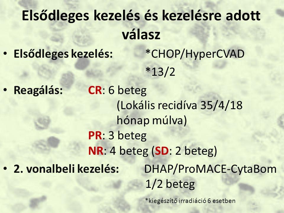 Prognosztikus tényezők nasalis típusú NK/T-sejtes lymphomában Életkor>60 év B-tünetek ECOG PS>/=2 Emelkedett LDH Regionális nyirokcsomó érintettség Lokális tumor invázió (bőr, csont) Ki-67 index EBV DNA titer ≥ 6,1x10 7 kópia/ml