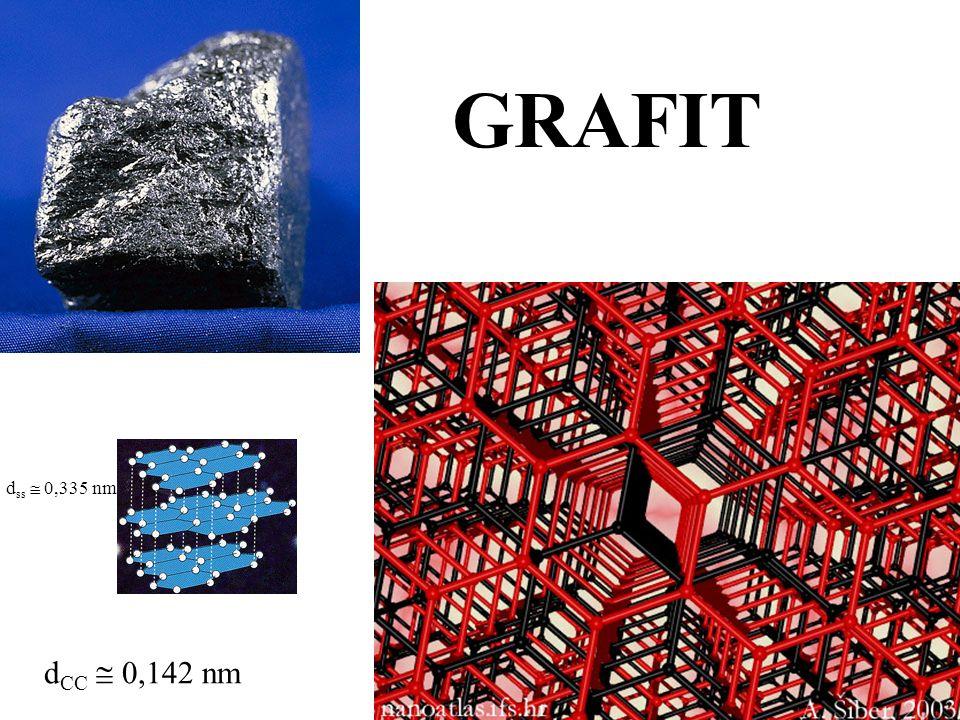GRAFIT d CC  0,142 nm d ss  0,335 nm