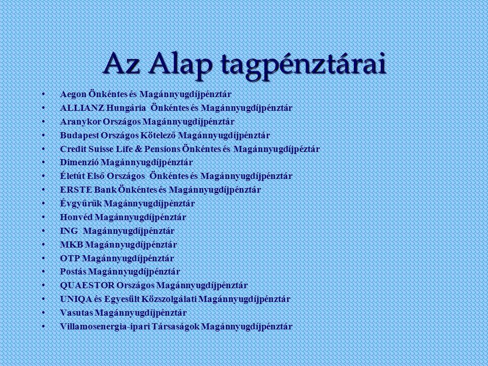 Az Alap tagpénztárai Aegon Önkéntes és Magánnyugdíjpénztár ALLIANZ Hungária Önkéntes és Magánnyugdíjpénztár Aranykor Országos Magánnyugdíjpénztár Buda